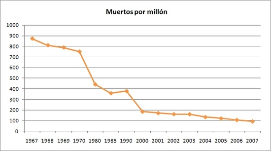 muertos por millón