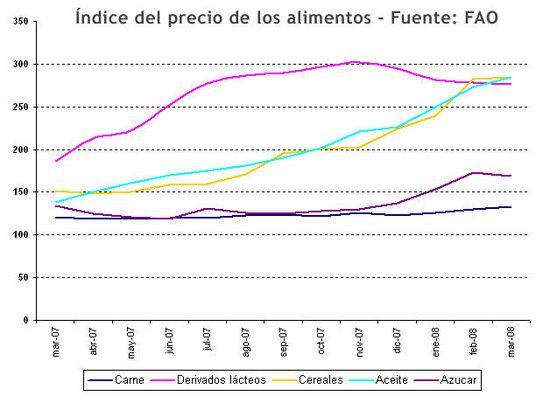 Indice de precios de los alimentos - fao
