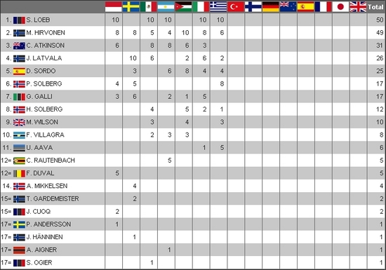Clasificación WRC Pilotos