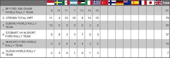 Clasificacion WRC equipos