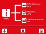 consumo transporte