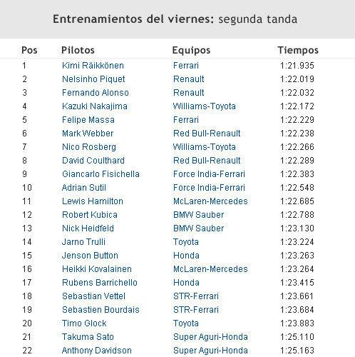Entrenamientos GP España Viernes
