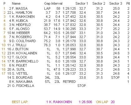 Resultados GP Turquia 2008