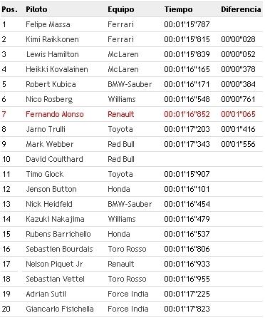 Clasificacion GP Monaco